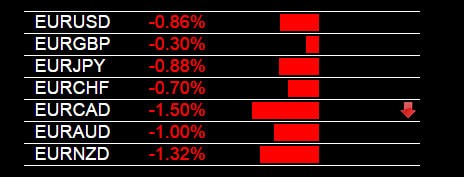 Currency Strength Indicator EUR Weakness 3-4-2015