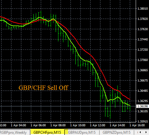 GBP News - GBP/CHF Price Movement