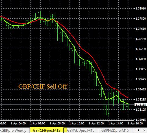 GBP News - GBP/CHF Price Movement