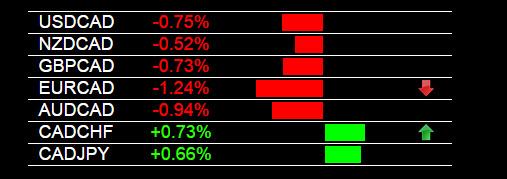 Forex Trade Signals CAD Strength 4-15-2015