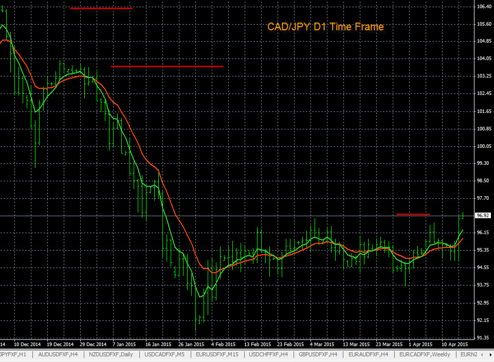 Forex Trend Charts CAD/JPY 4-15-2015