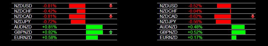 Live Forex Signals NZD Weakness 4-2-2014