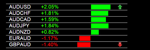 Forex Trading Signals AUD Strength 4-28-2015