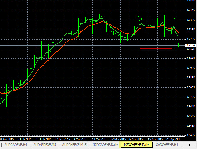 Forex Trading Charts NZD/CHF 4-29-2015