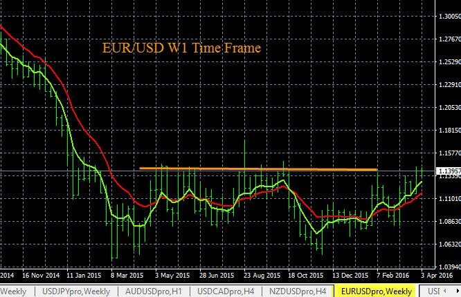 EUR/USD Resistance Breakout 4-6-2016