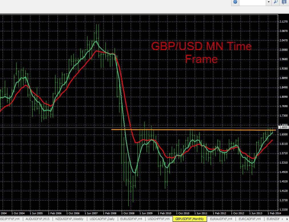 Forex online chart gbpusd