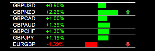 Currency Strength Indicator GBP Strength 5-11-2015 - Forex Blog