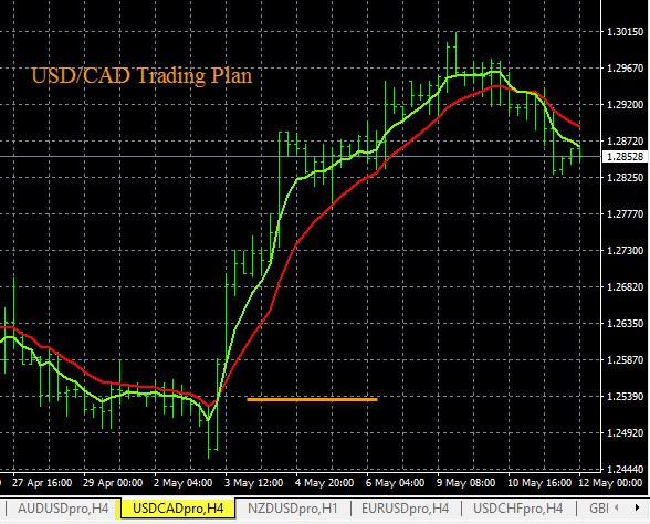 Forex Trading Plan USD/CAD 5-11-2016
