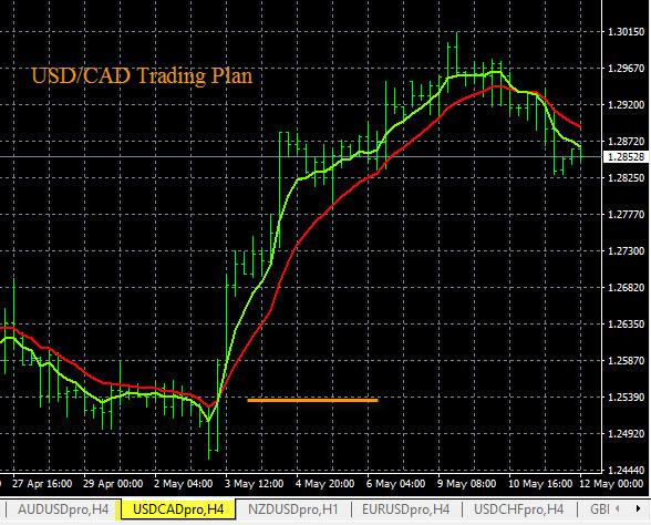 USD/CAD Trading Plan