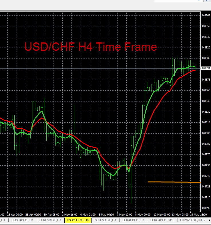 USD/CHF Chart Analysis 5-14-2014