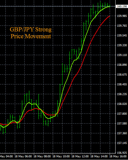 Forexpros gbp jpy chart
