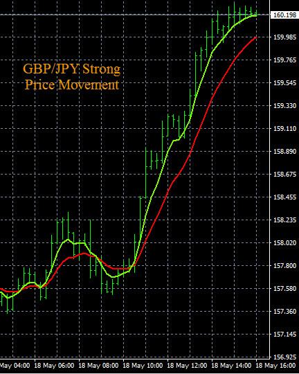 GBP/JPY Buy Signal 5-18-2016
