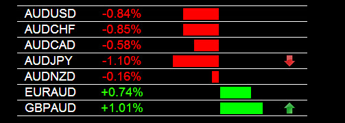 Forex Signals AUD Weakness 5-20-2014