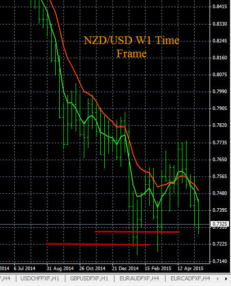 NZD/USD Trend Analysis 5-20-2015