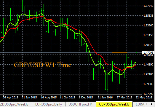 Forex Trade Charts Gbp Usd 5 25 2016