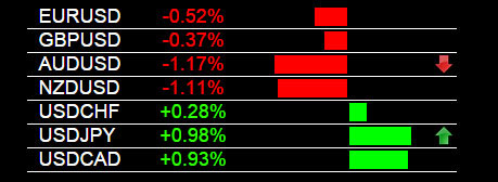 AUD/USD Trade Signal 5-26-2015