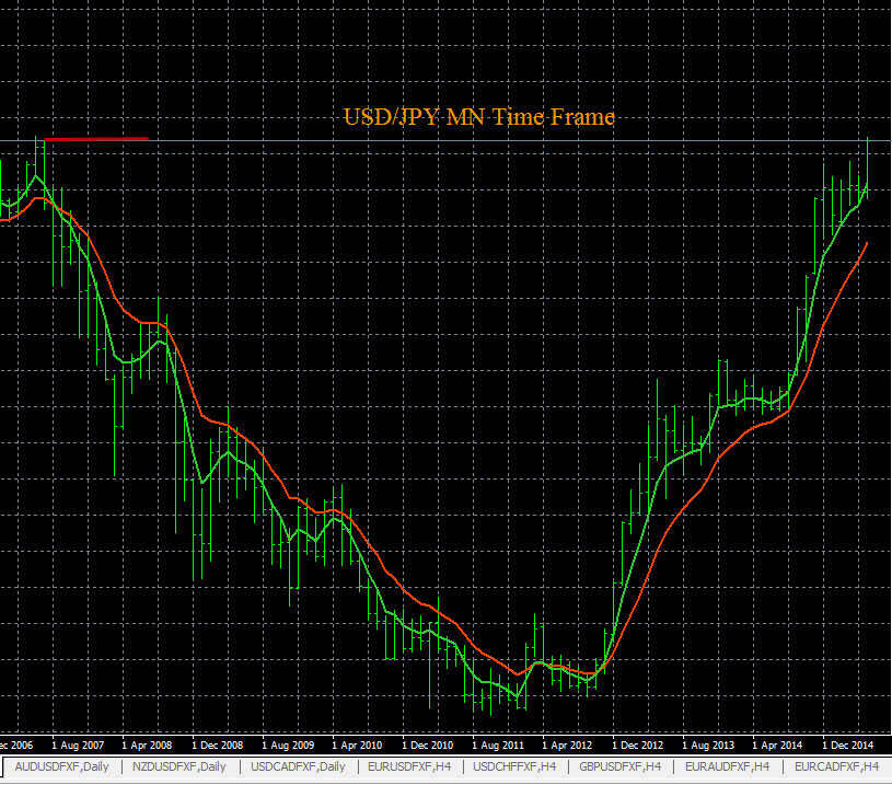 Forex history chart