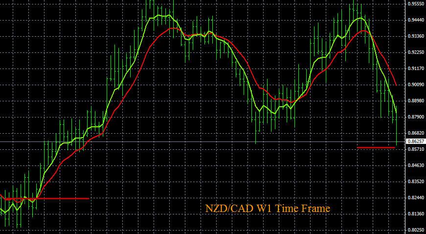 NZD/CAD W1 Time Frame