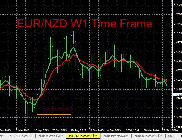 EUR/NZD Analysis 6-11-2014