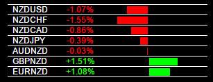 GBP/NZD Trading Alert 6-17-2015