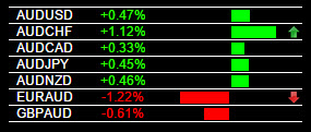 EUR/AUD Sell Signal 6-23-2015