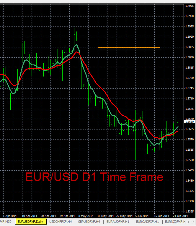 EURUSD D1 Time Frame Chart and Trend