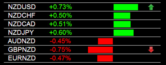 Currency Strength Trading NZD Strength 6-25-2014