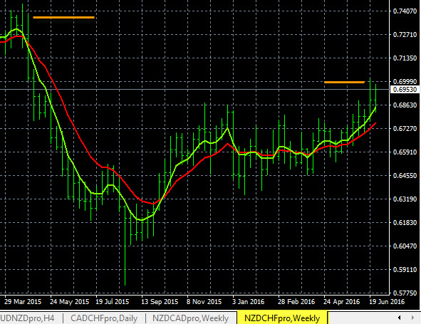 Forex trend analysis