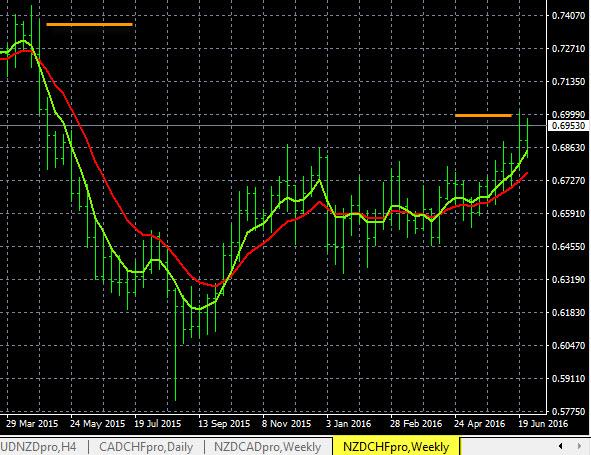 Forex Trend Analysis NZD/CHF