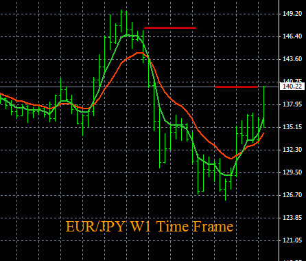EUR/JPY Analysis 6-3-2015