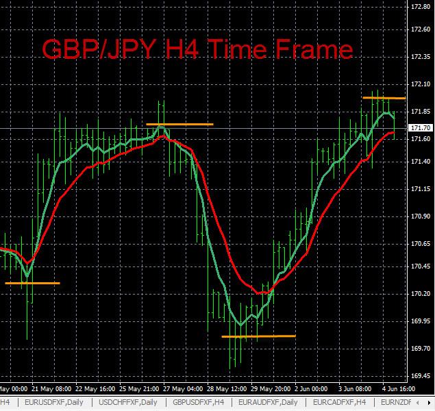 Gbp jpy analysis forex tribe