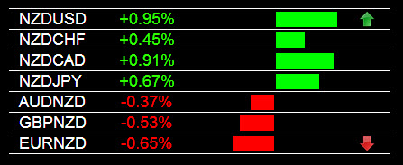 NZD Currency Strength 6-5-2014