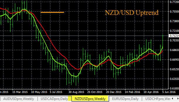 NZD/USD Trading Plan