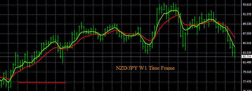 Forex Trend Indicators NZD/JPY 7-1-2015