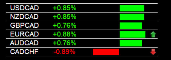 Currency Strength Indicator CAD Weakness 7/11/2014