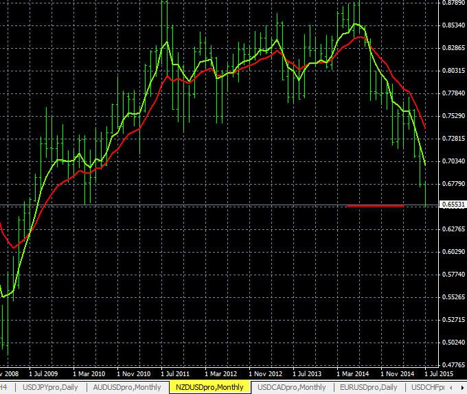 Forex Trend Charts NZD/USD 7-15-2015