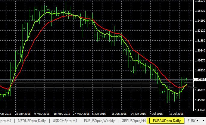 EUR/AUD Trend Analysis