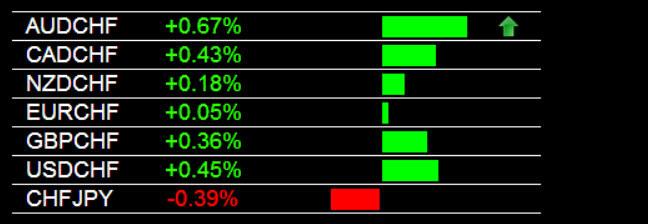AUD/CHF Trading Signal 7-22-2014