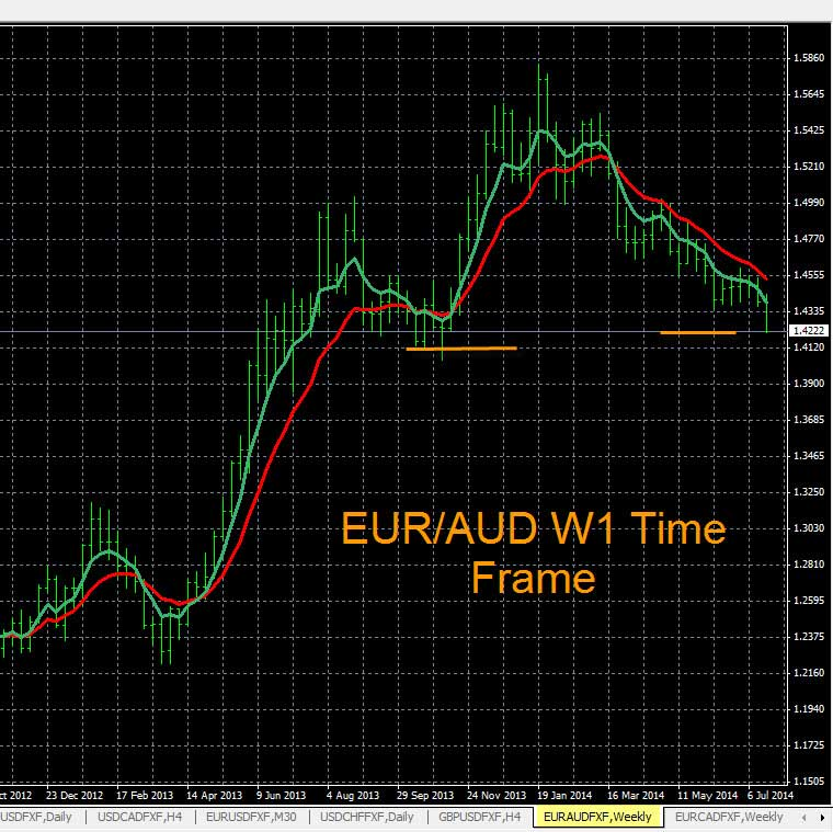 Most trending forex pairs 2014