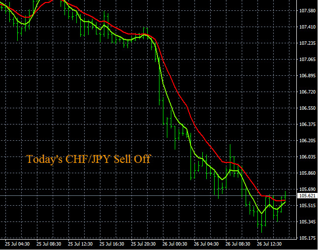 Forex Trades CHF Weakness 7-26-2016