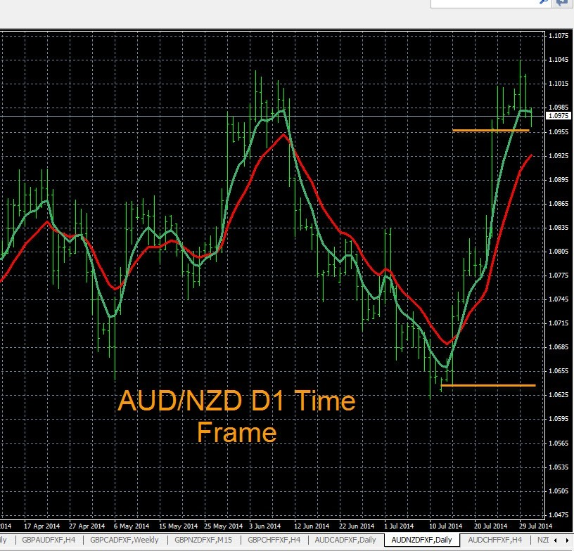 My forex traders blog