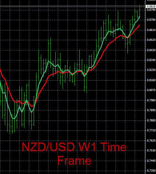Forex Trend Analysis NZD/USD 7-9-2014