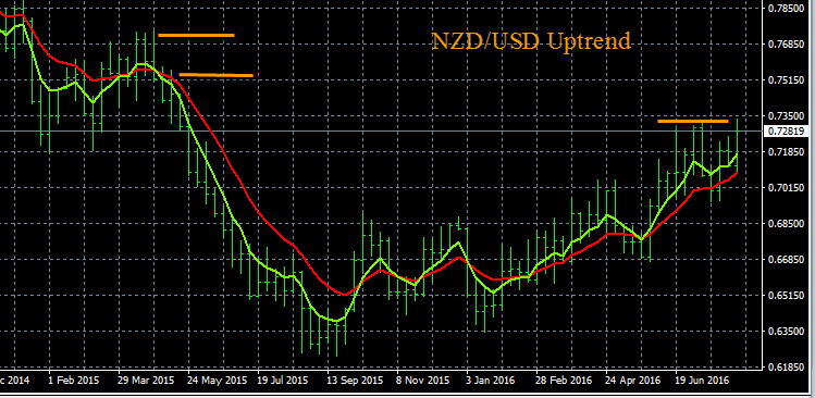 NZD/USD Trending Higher