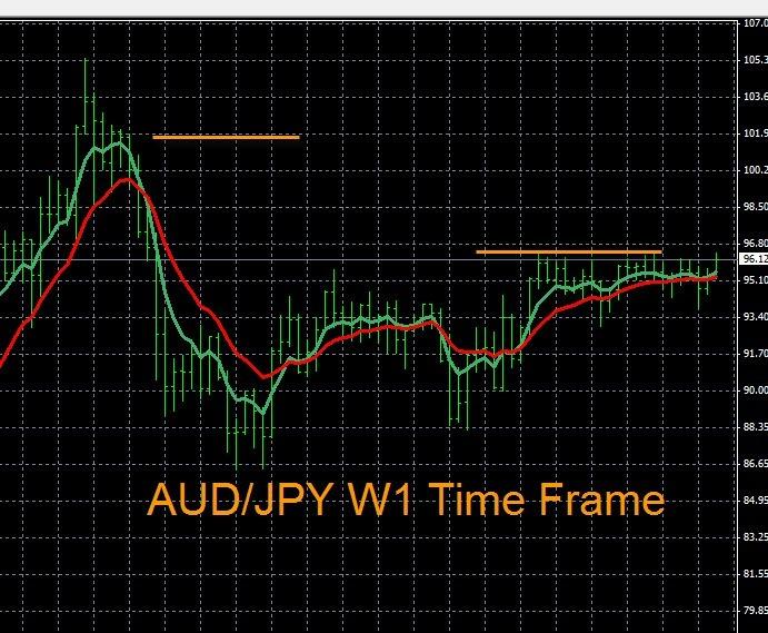 AUD/JPY Trend Analysis 8-20-2014
