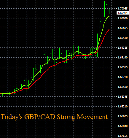 GBP/CAD Price Chart Movement 8-22-2016