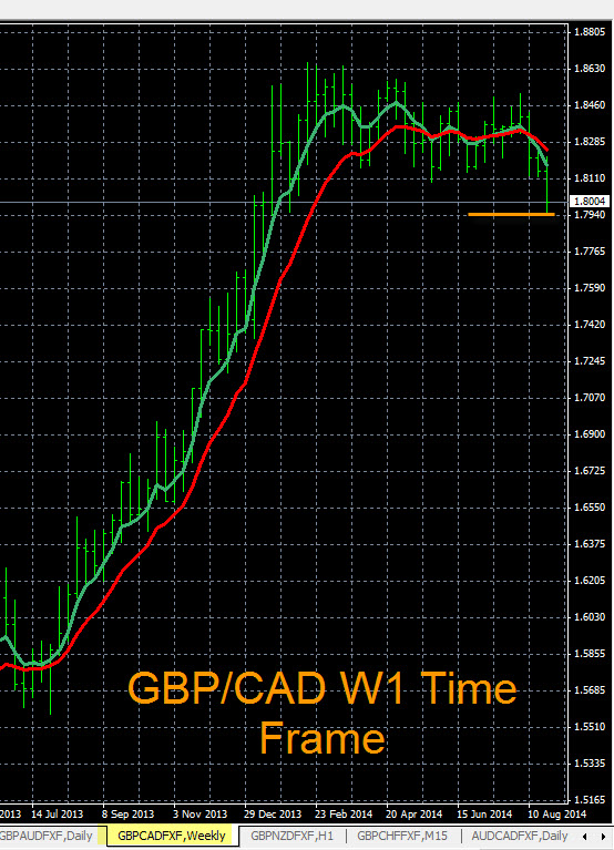 GBP/CAD Chart Analysis 8-27-2014