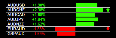 Currency Strength Indicator AUD Strength 8-4-2015