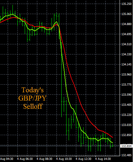 Bank Of England Interest Rate Cuts, GBP/JPY Selloff