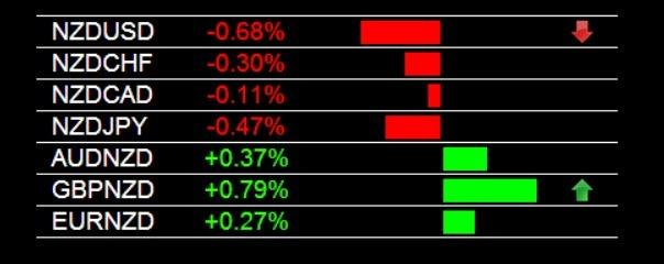 GBP/NZD Buy Signal 8-5-2014