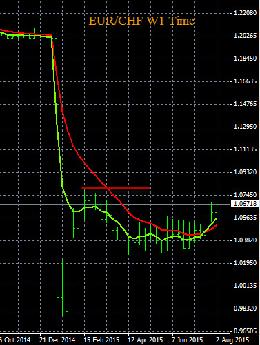 Forex live chart eur chf